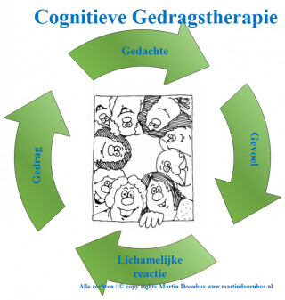 Cognitieve Gedragstherapie - image
